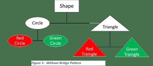 Bridge Design Pattern Without bridge