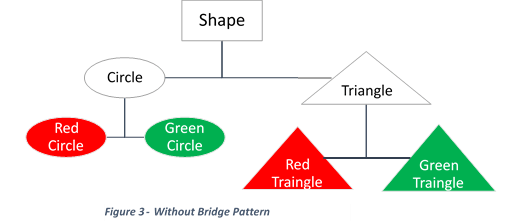 Bridge Design Pattern Without bridge