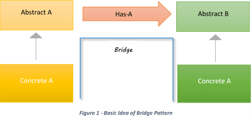 Bridge Design Pattern