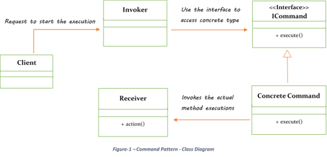 command pattern class diagram