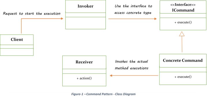 Java command pattern example with runnable class: is receiver.