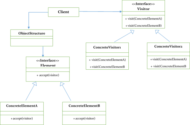 Visitor Pattern Class diagram