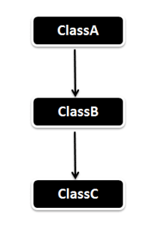 Multilevel_Inheritance_in_Java