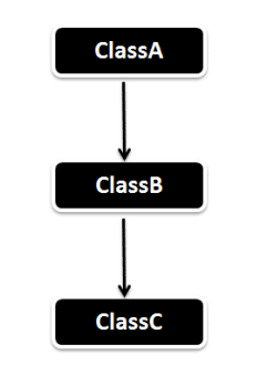 Multilevel_Inheritance_in_Java