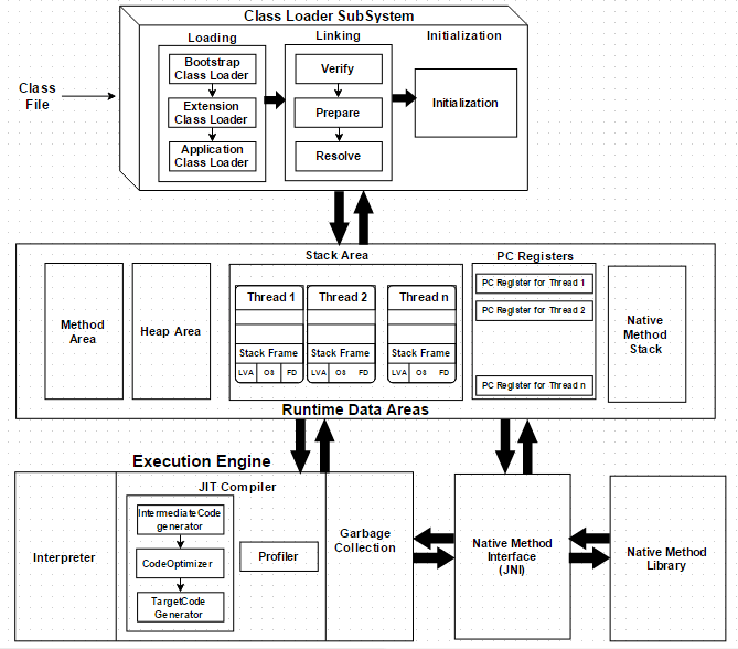 JVM Architecture Diagram
