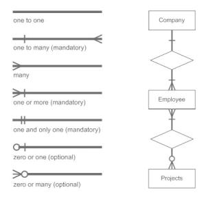 DBMS Notation for ER diagram  javatpoint