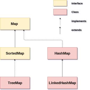 Java Map Hierarchy