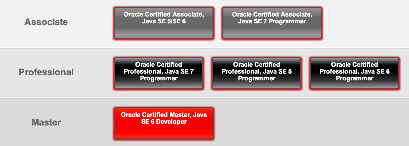 Oraclen Java Se Sertifikalar Oca Ocp Ve Ocm Java Gnlm