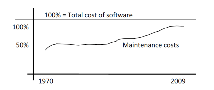 Maintenance Cost by Years