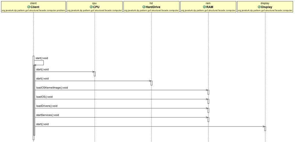 SequenceDiagram1