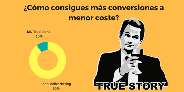 Inbound Marketing sacar mas conversiones