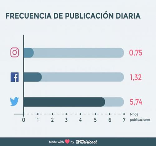 frecuencia publiicacion redes sociales repaso metricool