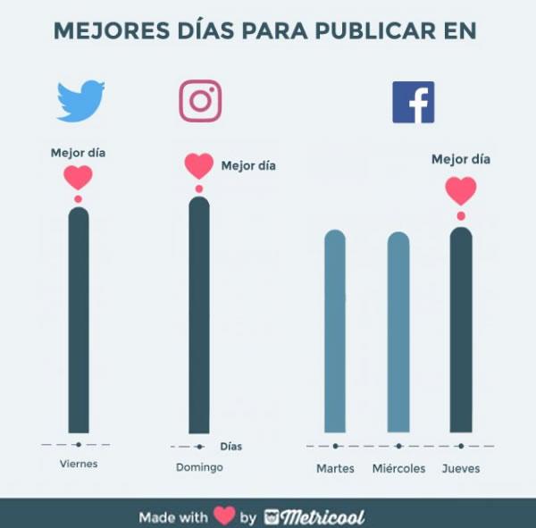 mejores dias de publiicacion redes sociales repaso metricool