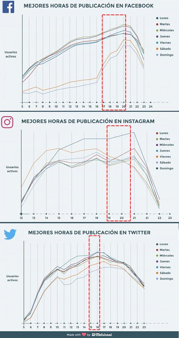 mejores horas de publiicacion redes sociales repaso metricool