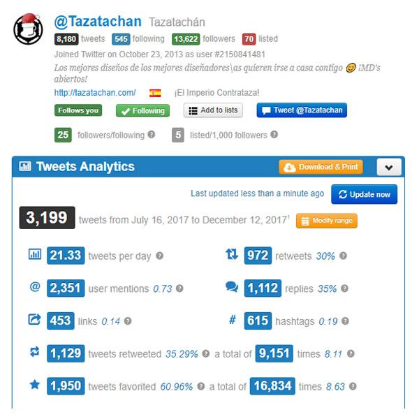 tazatachan estadísticas twitter