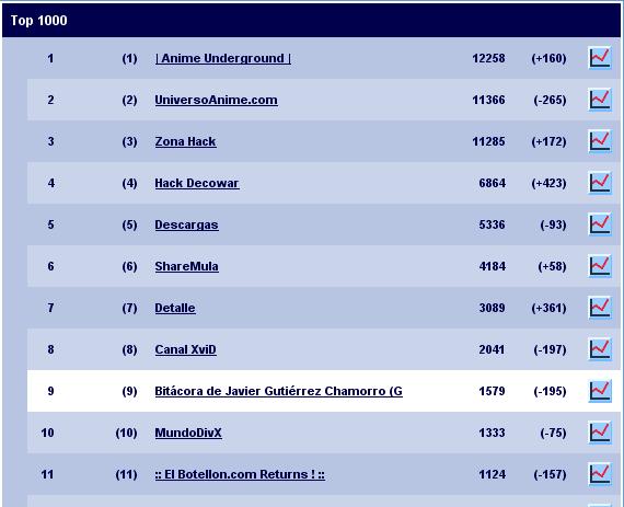 Top 1000 de Nedstat