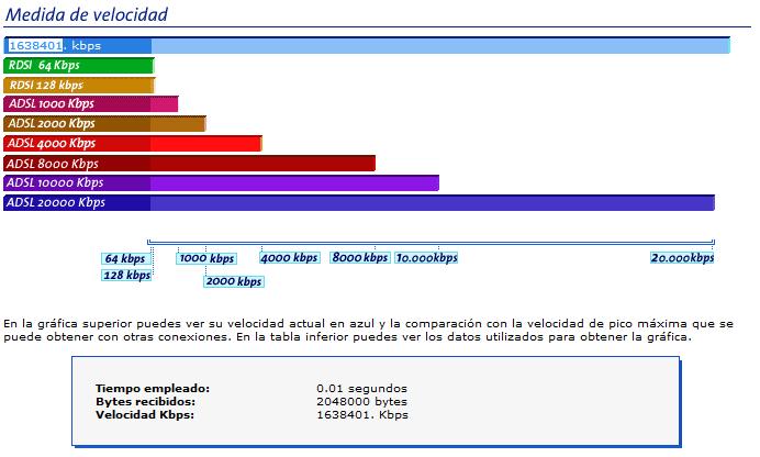 Conexión a internet a 1,6 Tb/s