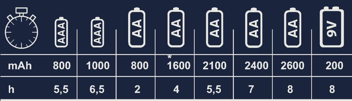 Cargador y pilas recargables Varta (LCD Plug Charger+ y Recharge Accu Power)