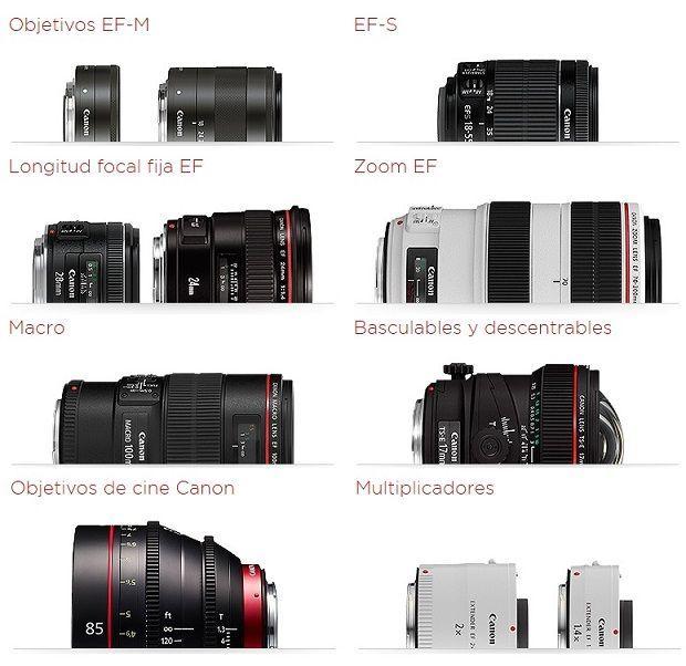 Gama Objetivos Canon