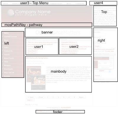 Joomla!: Verificar posiciones de los módulos