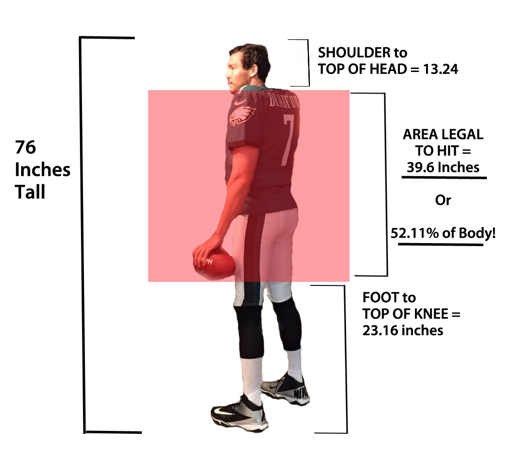 What Percentage Of Sam Bradford Is Legally Hitable