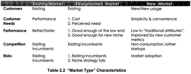 Market Type Characteristics