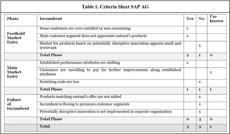 Criteria sheet for SAP AG to evaluate disruptive potential of SaaS - N Katenecker 2013