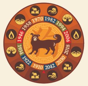 Xu- Dog - Chinese Animal Sign