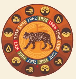 Bazi - Chinese Astrology - Tiger