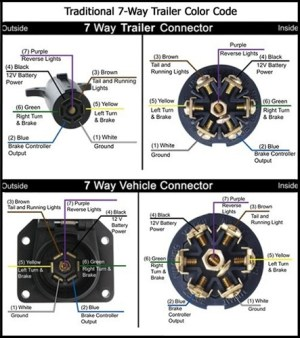 7Pin Connector Reference Diagrams  Jayco RV Owners Forum