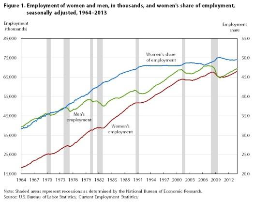 Employment Share for Women