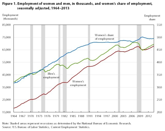 Employment Share for Women