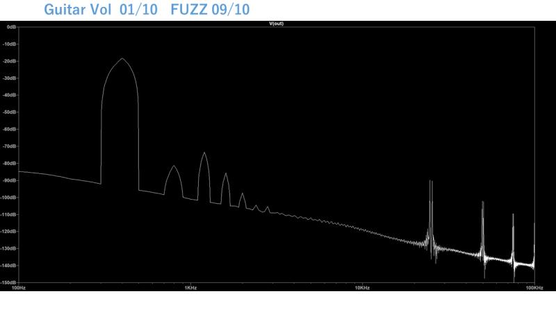 FuzzFace Lspice - Guitar Vol 1