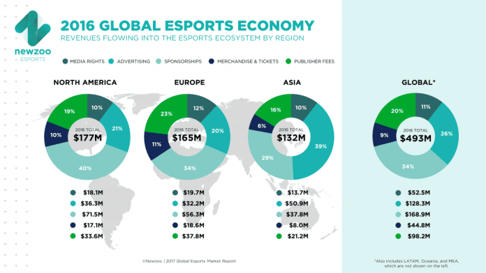 Top reasons why you would want to own a local eSports business 1