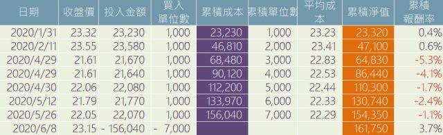 00692富邦公司治理ETF