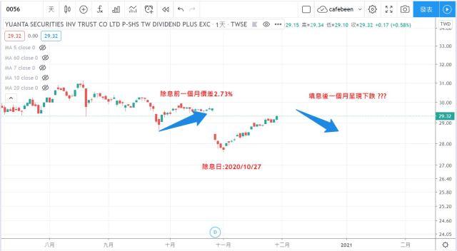 0056 元大高股息ETF