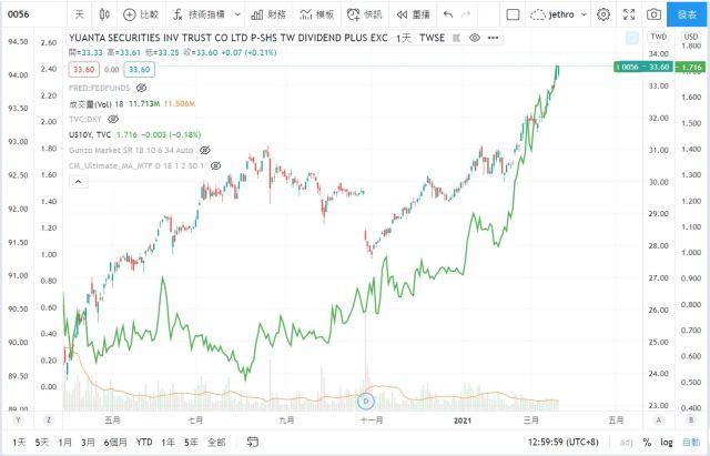 0056高股息ETF