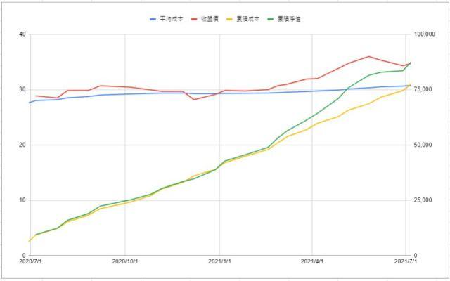 小資存股0056元大高股息ETF微笑曲線