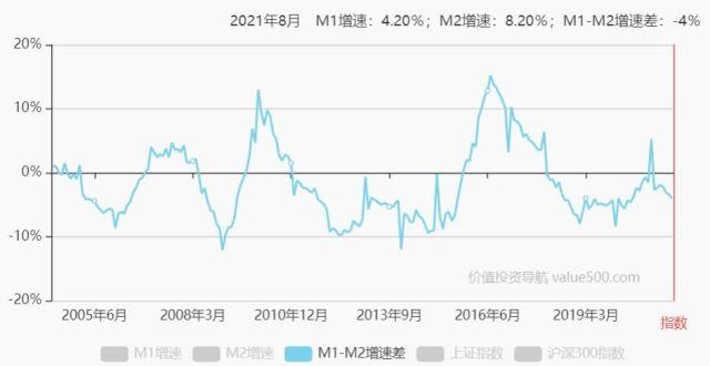 中國M1與M2增速差