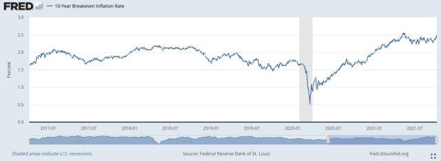 美債平衡通膨率 BEI