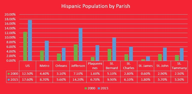 Hispanic-Population-New-Orleans