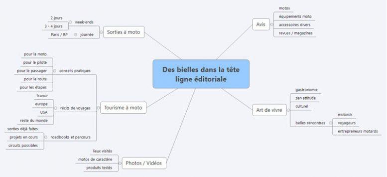 Exemple de structure d'un blog, catégories, sujets, typologie d'articles