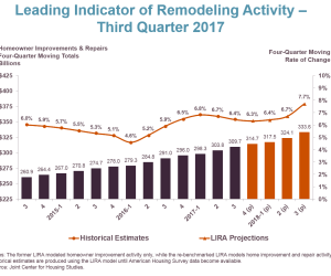 Home remodeling activity