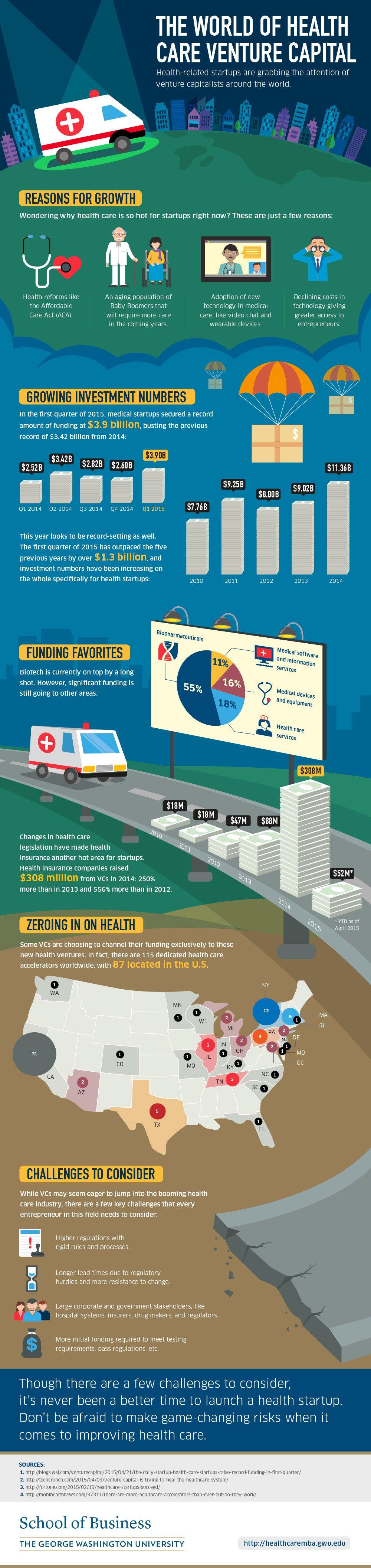 Healthcare-Venture-Capital_