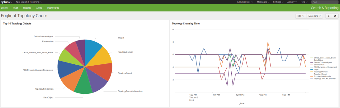 Figure 6: (Splunk) Splunk Dashboard showing churn
