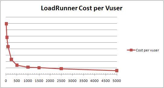 LoadRunner cost per virtual user