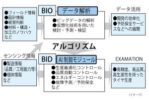 BIOとBIDの仕組み