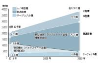 航空機の需要見通しグラフ