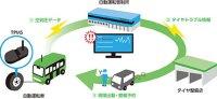 住友ゴム-タイヤモニタリングシステムによるサービスのイメージ図