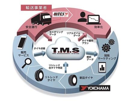 横浜ゴム タイヤマネジメントシステム刷新「HiTES」も第4世代へ